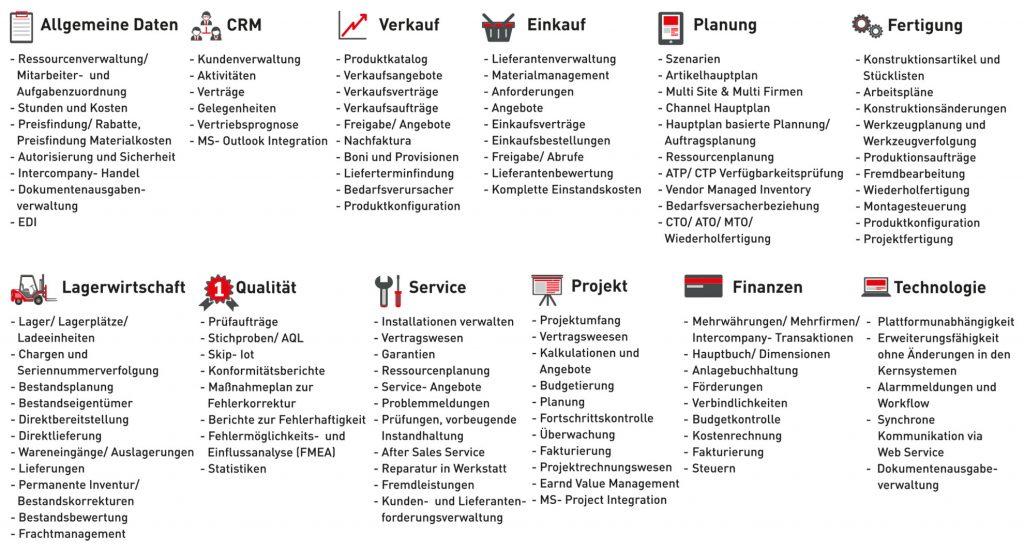 Übersichtsgrafik Infor LN Funktionen